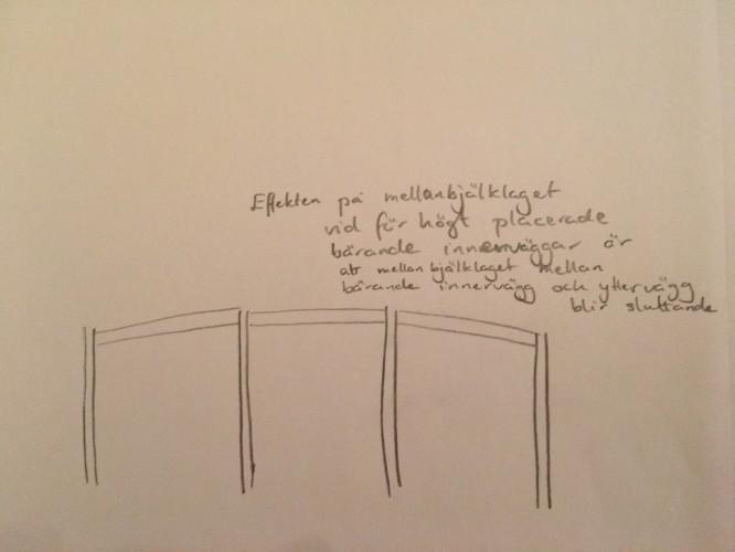 Effekten på mellanbjälklaget av två parallella bärande mellanväggar som är för högt monterade.