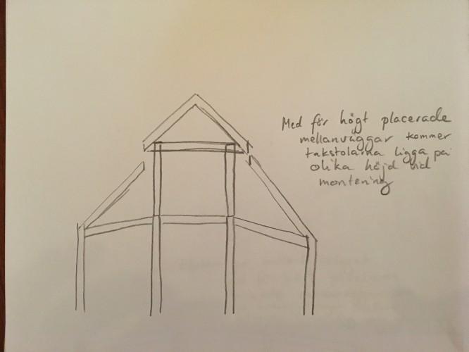 Effekten på takstolarna av två parallella bärande mellanväggar som är för högt monterade.