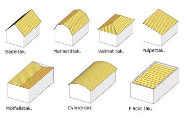 Olika taktyper, sadeltak är den vanligaste taktypen (högst upp till vänster) Källa