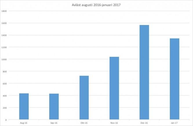 Från augusti 2016 -> byggel/bostadsel