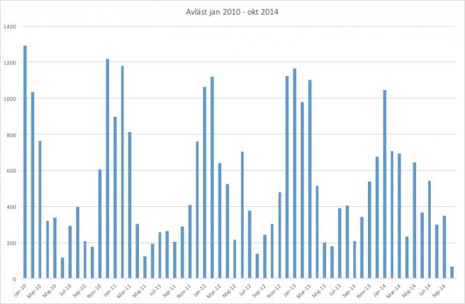 Från januari 2010-oktober 2014 visas förbrukningen i kWh för gamla huset