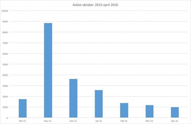 """Från oktober 2015-april 2016 visar """"Ädeleffekten""""; oktober=byggel när huset byggdes, november=uttorkning av ett sjöblött hus, december-april=underhållsvärmen för ett isolerat hus (värmt till 20 grader t.o.m. 21/12-15 och därefter enbart till frostfritt)."""