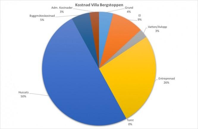 Procentuella kostnadsfördelningen att bygga Villa Bergstoppen inkl. byggmötetskostnaden p.g.a. byggstrul samt administrativa kostnader.