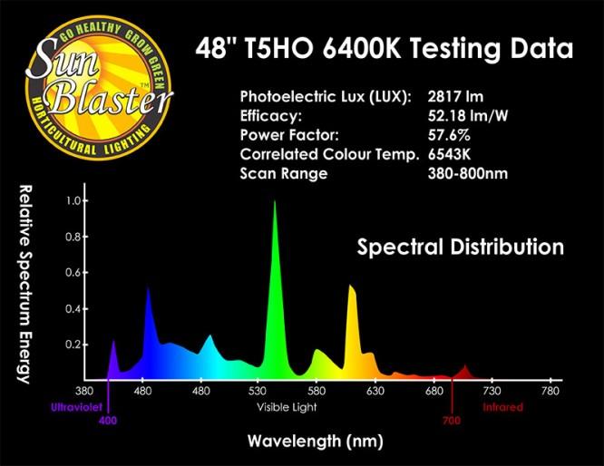 Sunblaster T5HO med NanoTech reflektor från Wexthuset.com